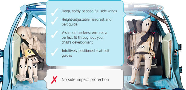 Getting car seats right is a tricky business for families. There are different groups and weights and designs alongside the confusion of when to forward face. Children travelling in a car, by […]