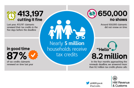 If you are waiting for ages on the Tax Credit Helpline, it's probably because in the last four months, phone operators have taken 8.2 million calls. Tax Credits have to […]