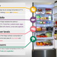 Not everyone has completed a Basic Food Hygiene Certificate course during college or employment. So, this infographic from ao.com is actually useful. AO.com looked at how people use their fridges […]