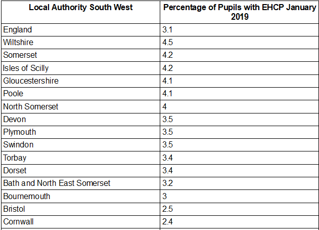 South West EHCP statistics